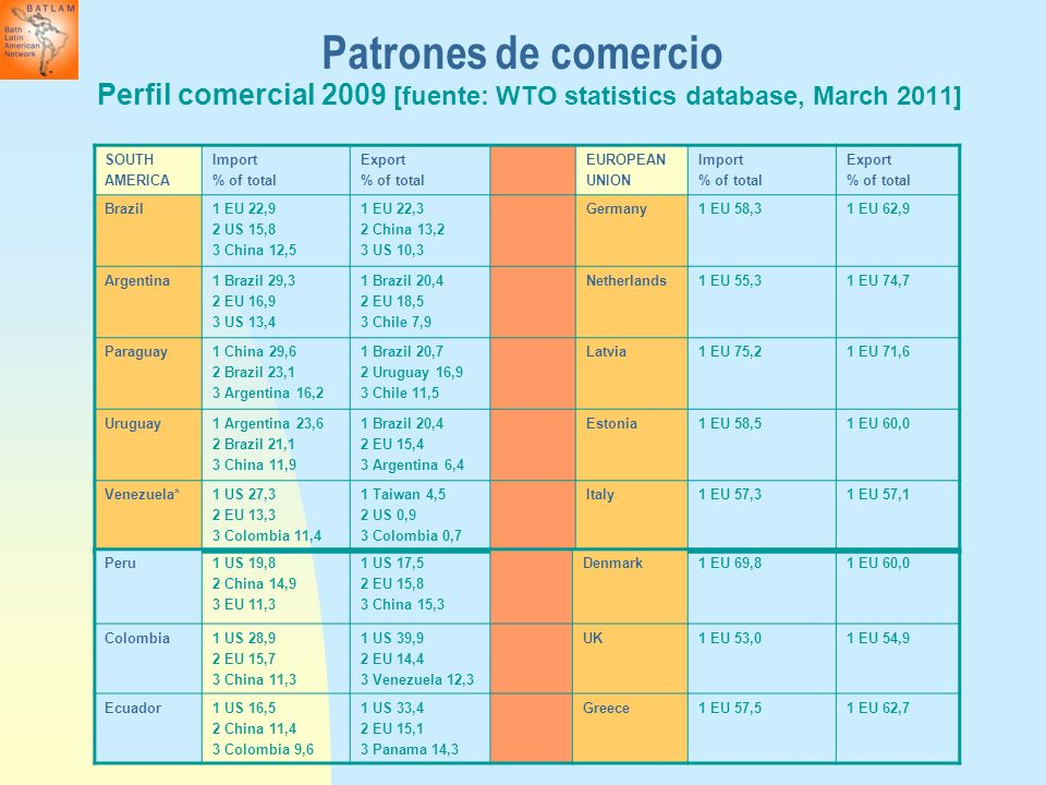 Patrones de comercio Perfil comercial 2009 [fuente: WTO statistics database, March 2011] SOUTH. AMERICA.